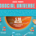 Mobile first? The Geosocial Universe breaks down how we're using those 6 billion global, mobile devices